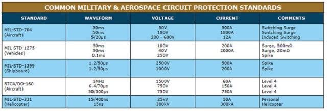 mil-voltage